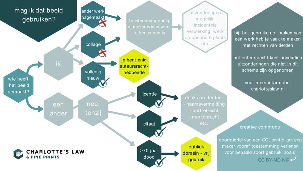 info-infographic-auteursrecht